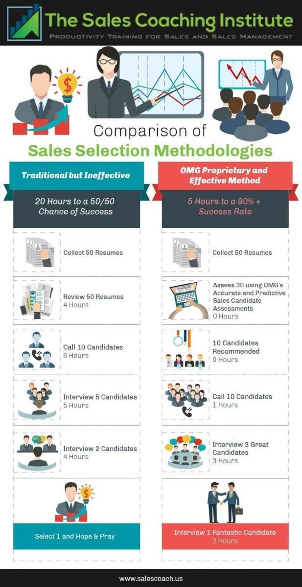 executive sales recruiting sales coach