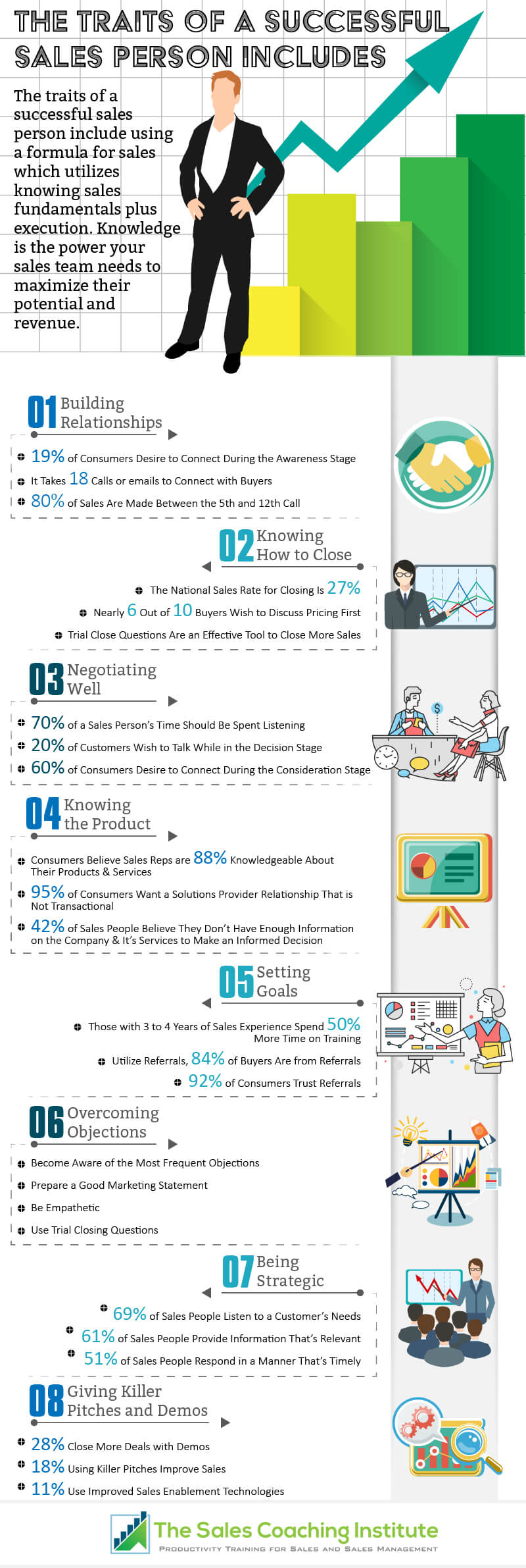 Infographic 2018 - 8 Traits of Successful Sales People