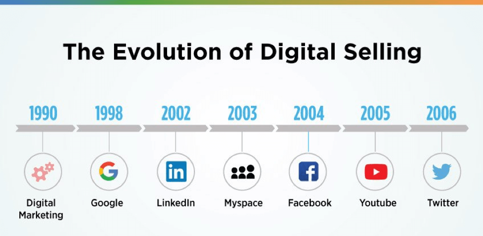 The-Evolution-of-Digital-Selling-1990-2006