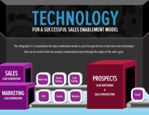 sales-enablement-technology